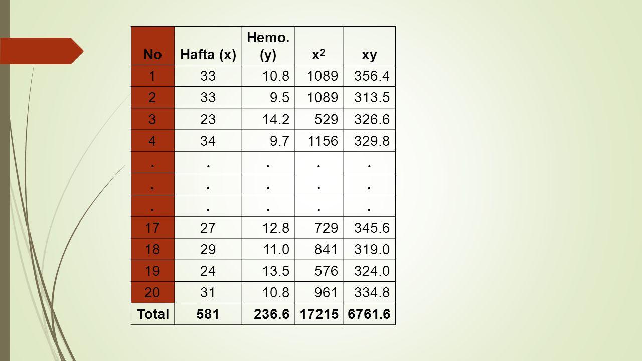 NoHafta (x) Hemo. (y)x2x2 xy 13310.81089356.4 2339.51089313.5 32314.2529326.6 4349.71156329.8............... 172712.8729345.6 182911.0841319.0 192413.