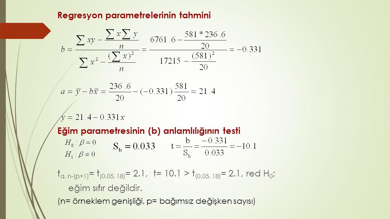 Regresyon parametrelerinin tahmini Eğim parametresinin (b) anlamlılığının testi t α, n-(p+1) = t (0.05, 18) = 2.1, t= 10.1 > t (0.05, 18) = 2.1, red H