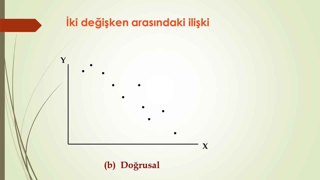 Hipotez Testi Süreci  Test Ölçütlerinin Belirlenmesi  Kullanılacak test istatistiği (z, t, F, Ki-Kare)  Hata oranını etkileyecek anlamlılık düzeyi (α)  Serbestlik derecesi  α'ya bağlı değişen kritik test istatistiği değeri  Test İstatistiğinin Değerinin Hesaplanması  Seçilen test istatistiğine göre gruplar arası farkı temsil eden değerin hesaplanması  Hipotez Hakkında Karar Verilmesi  Hesaplanan test istatistiği değeri ile kritik değer anlamlılık düzeyinde karşılaştırılarak H 0 kabul veya reddedilir.