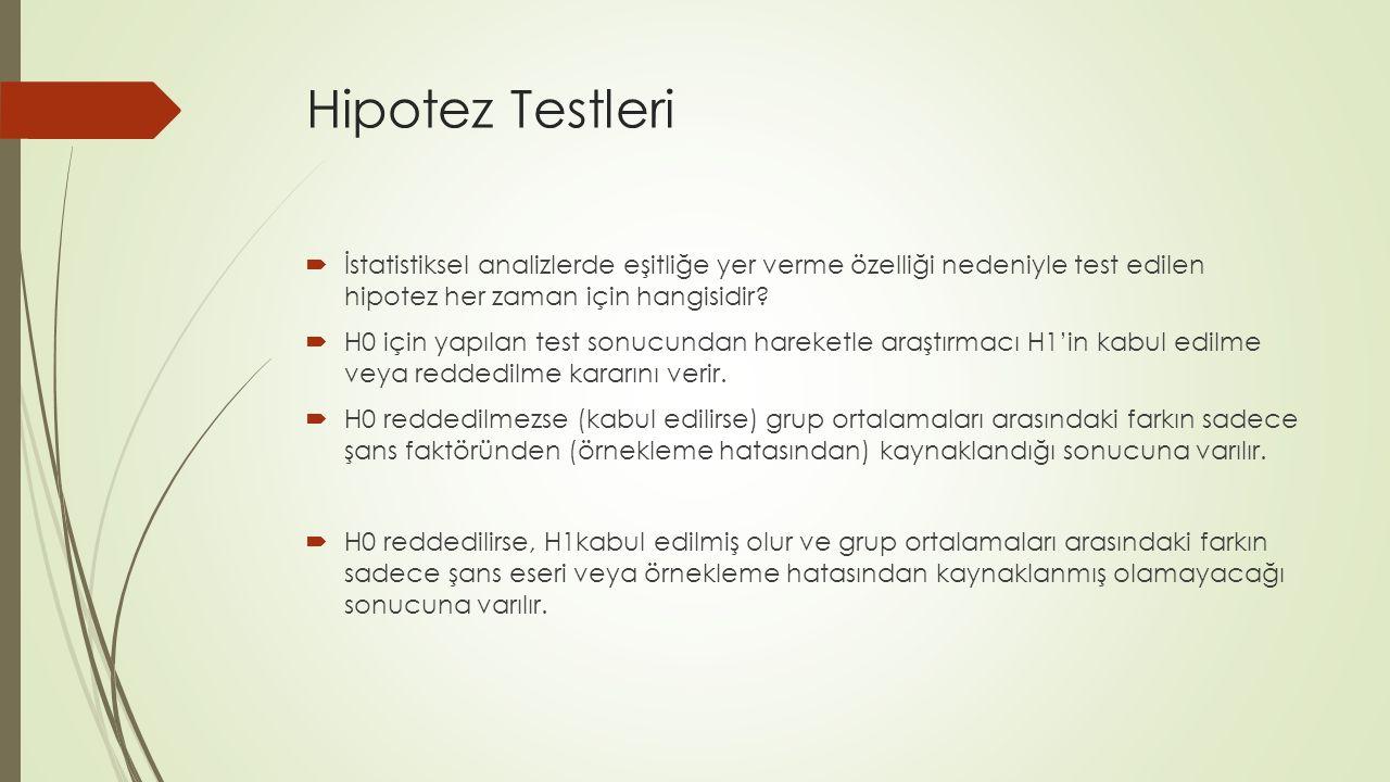 Hipotez Testleri  İstatistiksel analizlerde eşitliğe yer verme özelliği nedeniyle test edilen hipotez her zaman için hangisidir?  H0 için yapılan te