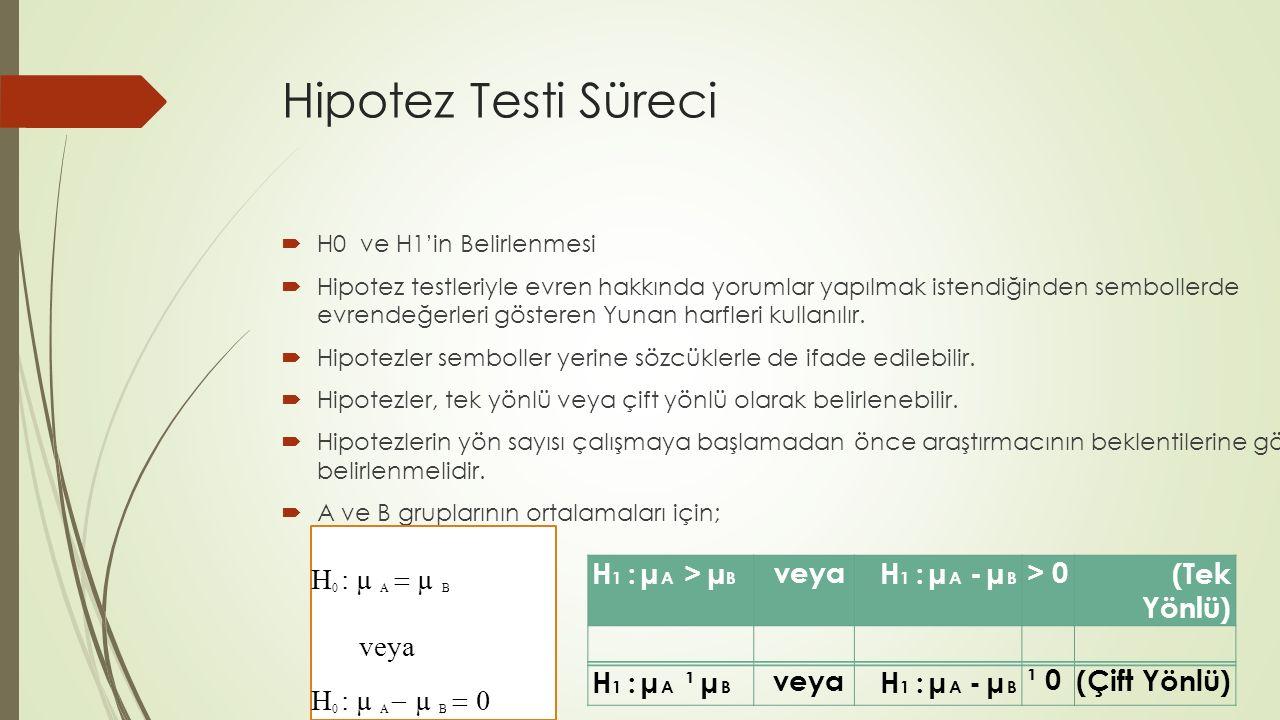 Hipotez Testi Süreci  H0 ve H1'in Belirlenmesi  Hipotez testleriyle evren hakkında yorumlar yapılmak istendiğinden sembollerde evrendeğerleri göster
