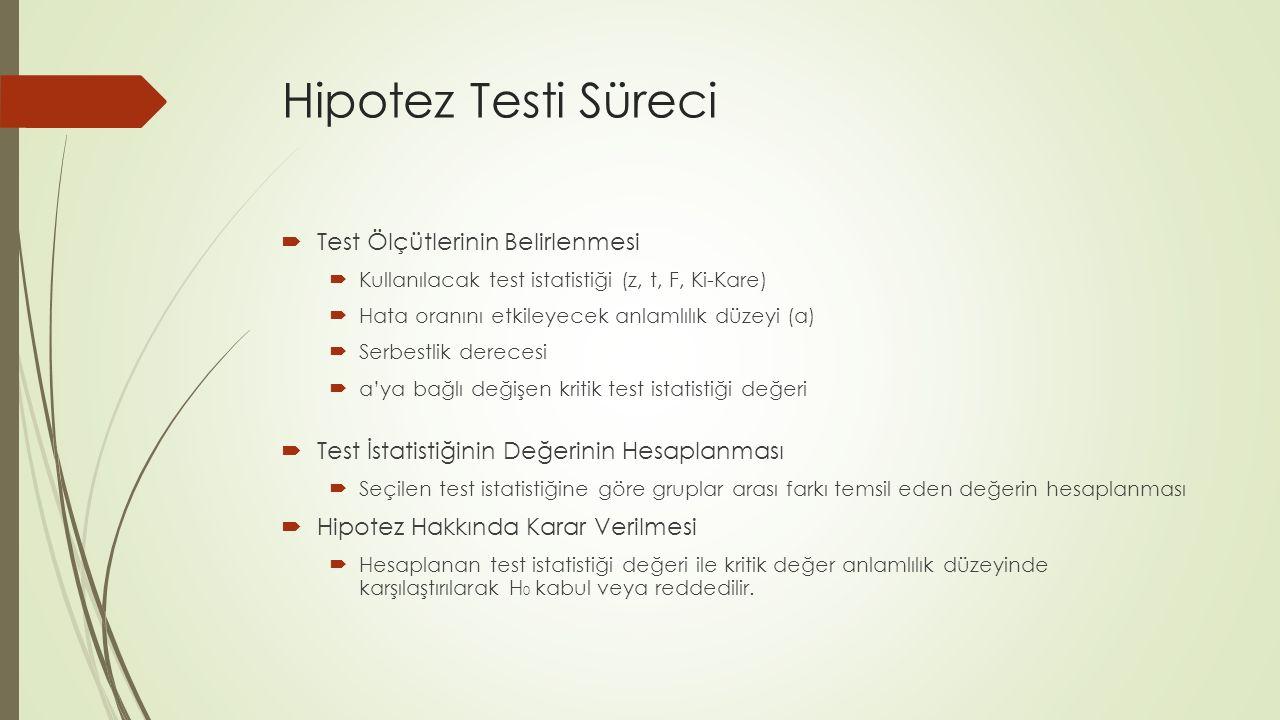 Hipotez Testi Süreci  Test Ölçütlerinin Belirlenmesi  Kullanılacak test istatistiği (z, t, F, Ki-Kare)  Hata oranını etkileyecek anlamlılık düzeyi