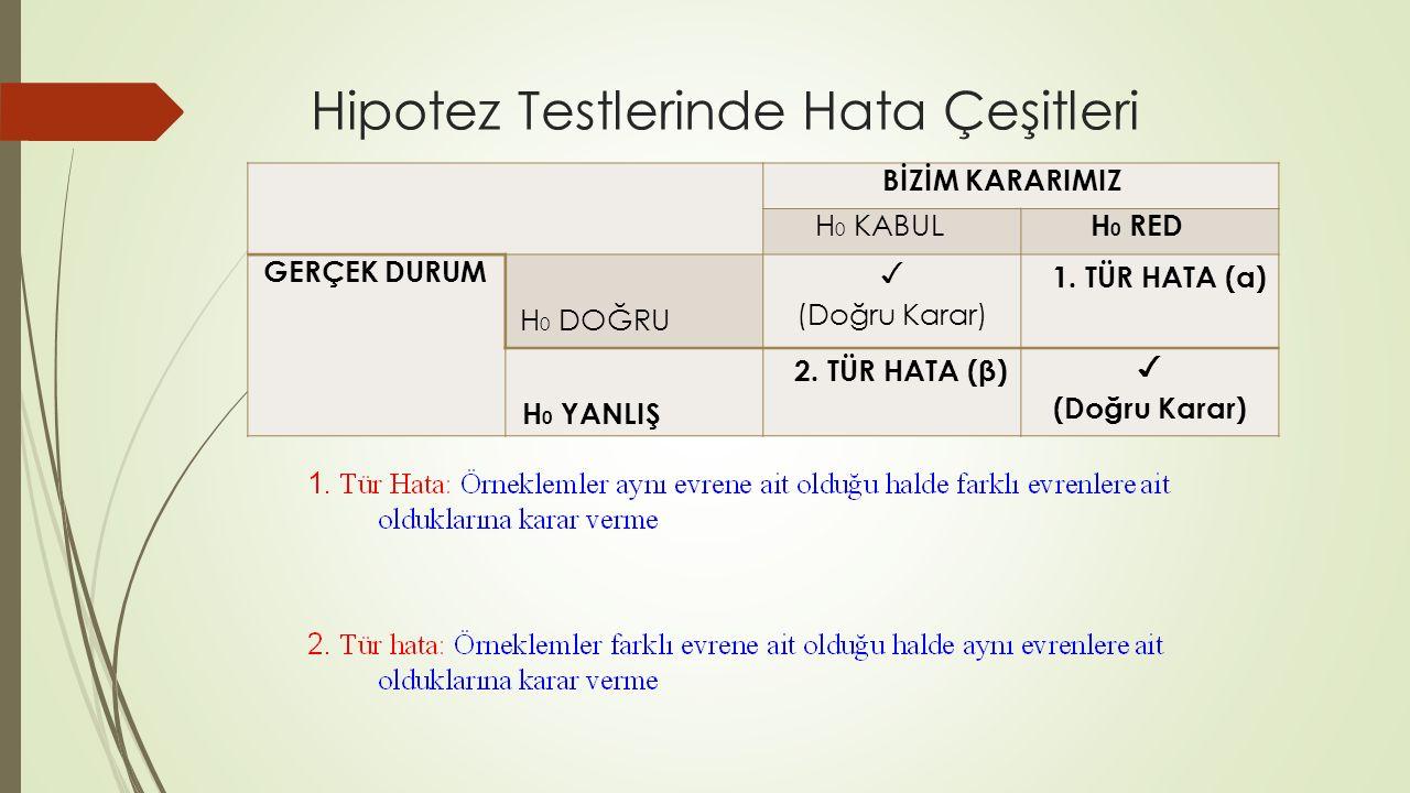 Hipotez Testlerinde Hata Çeşitleri BİZİM KARARIMIZ H 0 KABUL H 0 RED GERÇEK DURUM H 0 DOĞRU ✓ (Doğru Karar) 1. TÜR HATA (α) H 0 YANLIŞ 2. TÜR HATA (β)