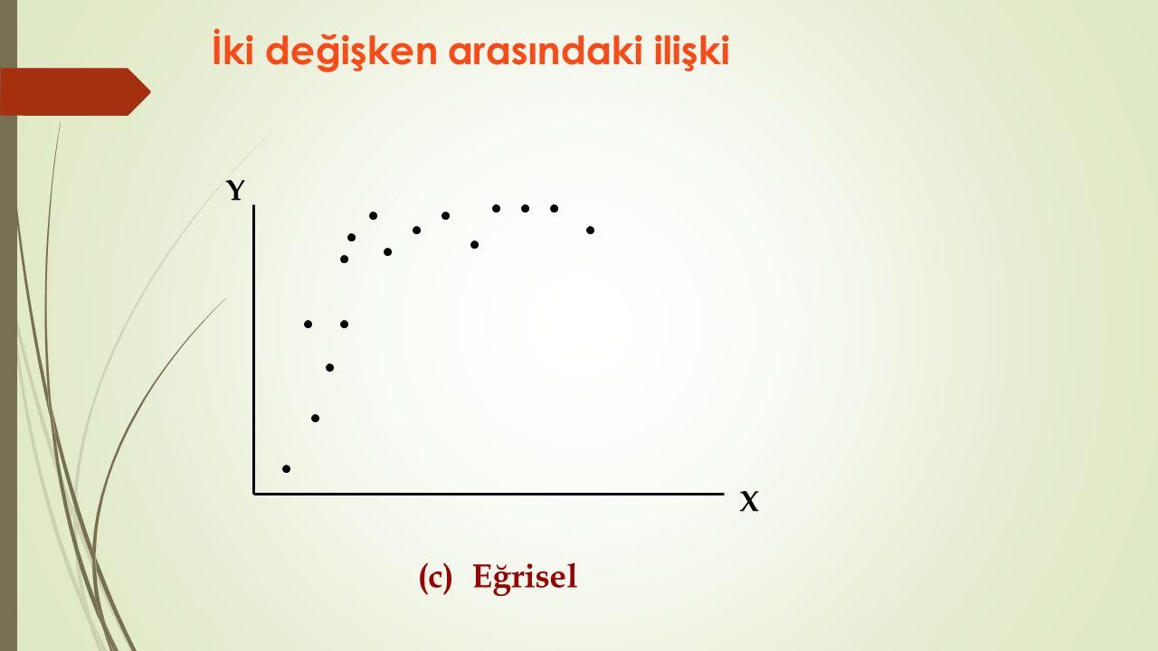 İki değişken arasındaki ilişki (c) Eğrisel X Y