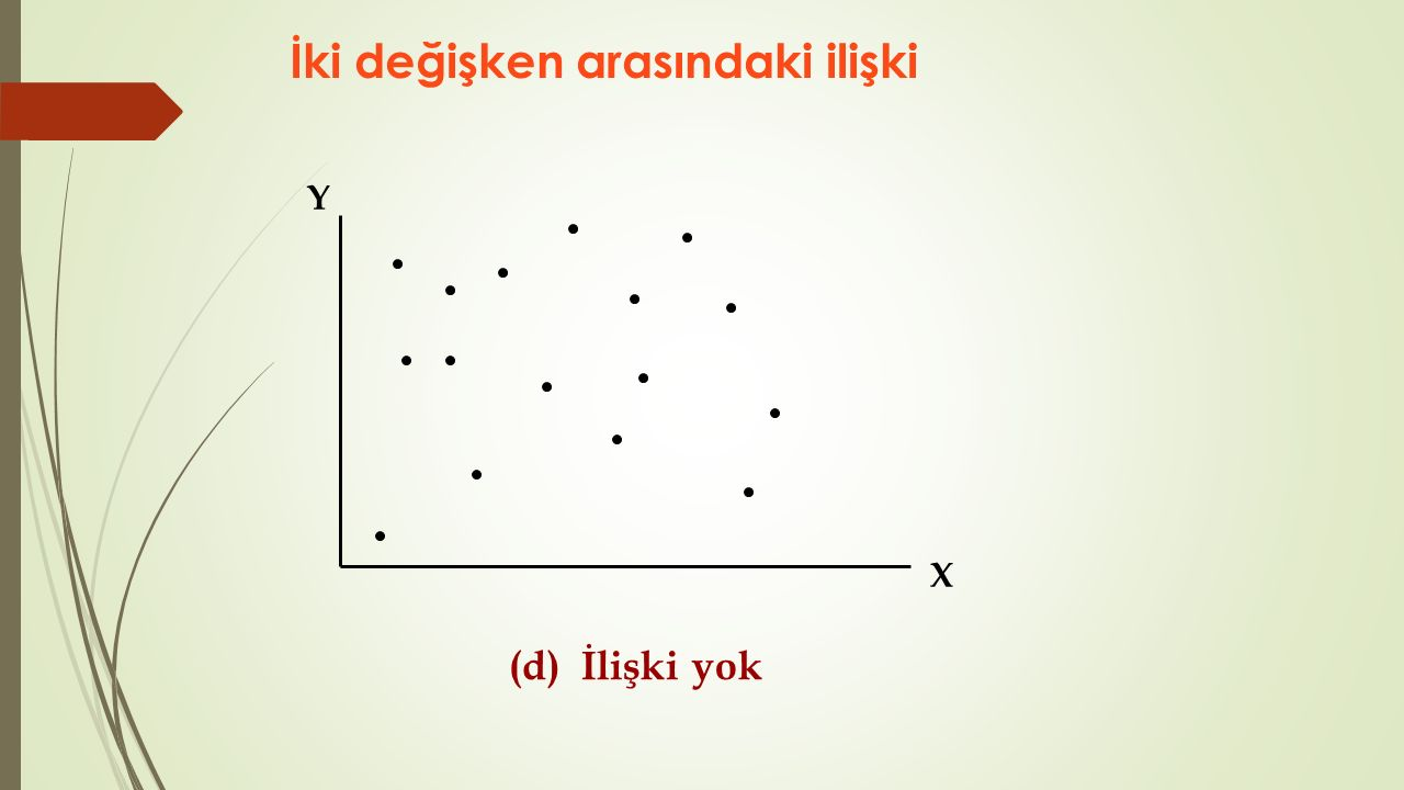 Saçılım grafiği ( x-y grafiği) ile, iki değişken seti arasındaki ilişkinin doğrusal olup olmadığı ve ilişkinin yönü hakkında genel bir perspektif edinilir.