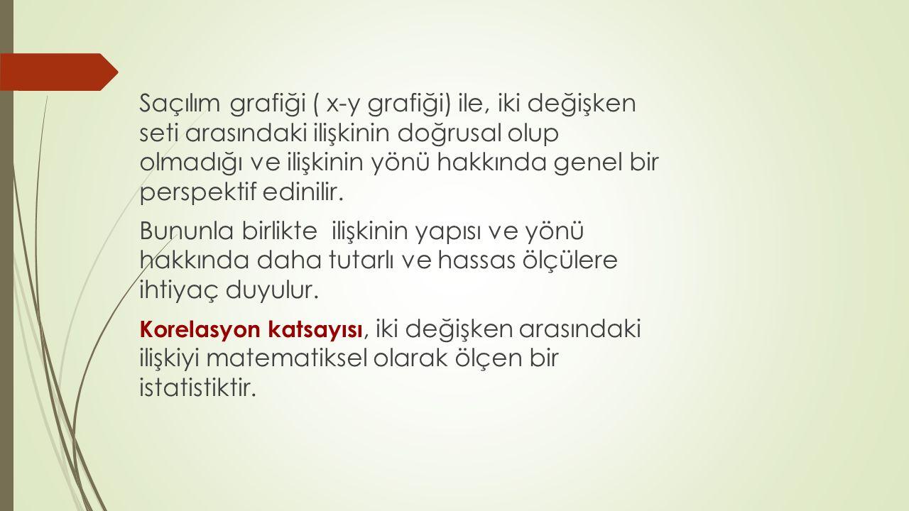 PEARSON'S KORELASYON KATSAYISININ SPSS ÇIKTISI
