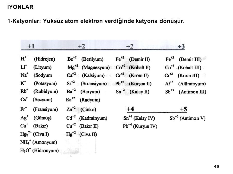 İYONLAR 1-Katyonlar: Yüksüz atom elektron verdiğinde katyona dönüşür. 49