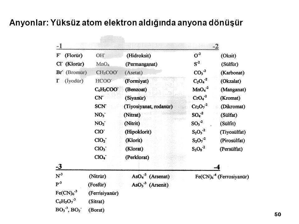 Anyonlar: Yüksüz atom elektron aldığında anyona dönüşür 50