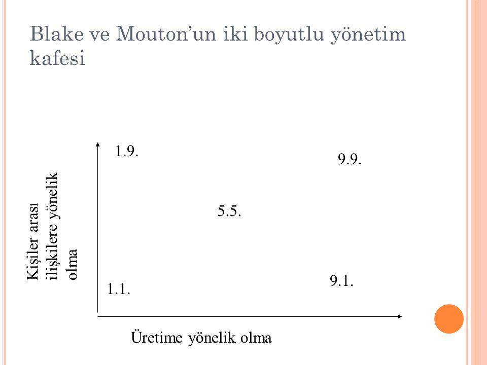 Blake ve Mouton'un iki boyutlu yönetim kafesi Üretime yönelik olma Kişiler arasıilişkilere yönelikolma 1.9. 1.1. 9.9. 9.1. 5.5.