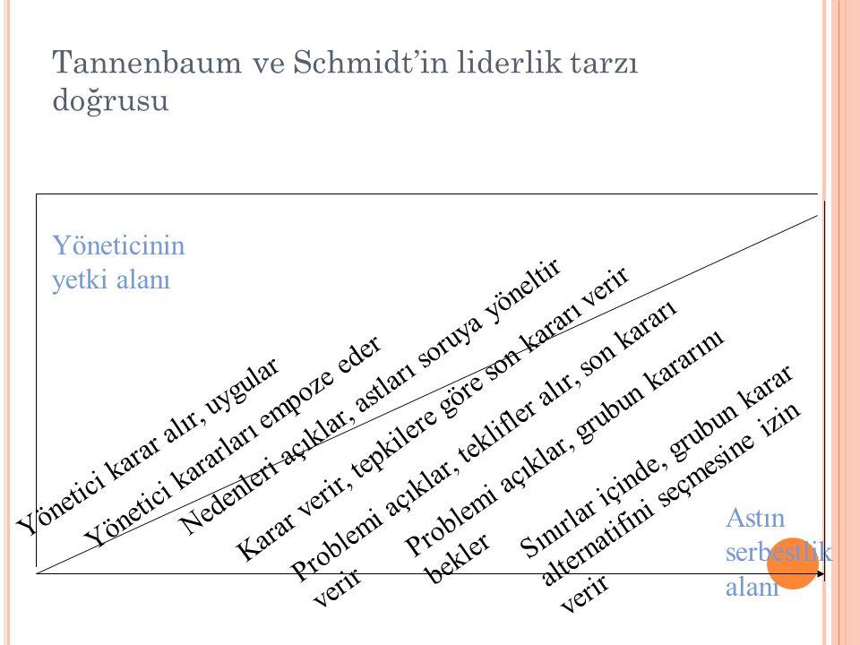 Tannenbaum ve Schmidt'in liderlik tarzı doğrusu Yönetici karar alır, uygular Yönetici kararları empoze eder Nedenleri açıklar, astları soruya yöneltir