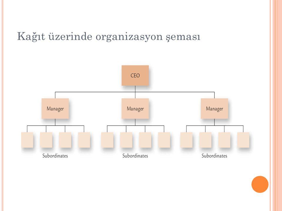 Kağıt üzerinde organizasyon şeması