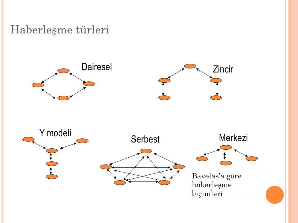 Haberleşme türleri Dairesel Zincir Y modeli Merkezi Serbest Bavelas'a göre haberleşme biçimleri