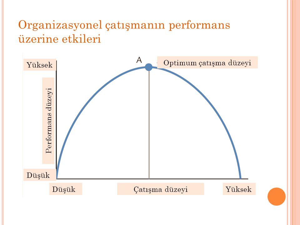 Organizasyonel çatışmanın performans üzerine etkileri Yüksek Düşük YüksekDüşükÇatışma düzeyi Performans düzeyi Optimum çatışma düzeyi