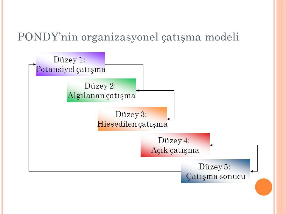 PONDY'nin organizasyonel çatışma modeli Düzey 1: Potansiyel çatışma Düzey 2: Algılanan çatışma Düzey 3: Hissedilen çatışma Düzey 4: Açık çatışma Düzey