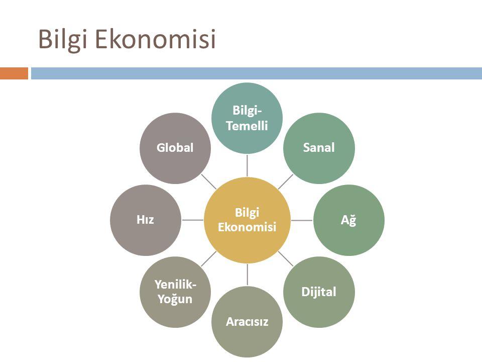 Bilgi Ekonomisi Bilgi- Temelli SanalAğDijital Aracısız Yenilik- Yoğun HızGlobal