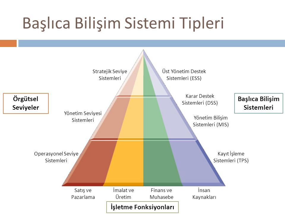Başlıca Bilişim Sistemi Tipleri Satış ve Pazarlama İmalat ve Üretim Finans ve Muhasebe İnsan Kaynakları Operasyonel Seviye Sistemleri Yönetim Seviyesi