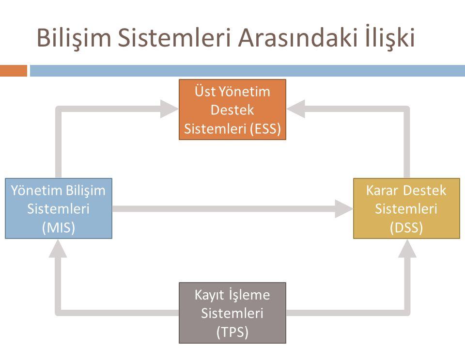 Bilişim Sistemleri Arasındaki İlişki Yönetim Bilişim Sistemleri (MIS) Karar Destek Sistemleri (DSS) Üst Yönetim Destek Sistemleri (ESS) Kayıt İşleme S
