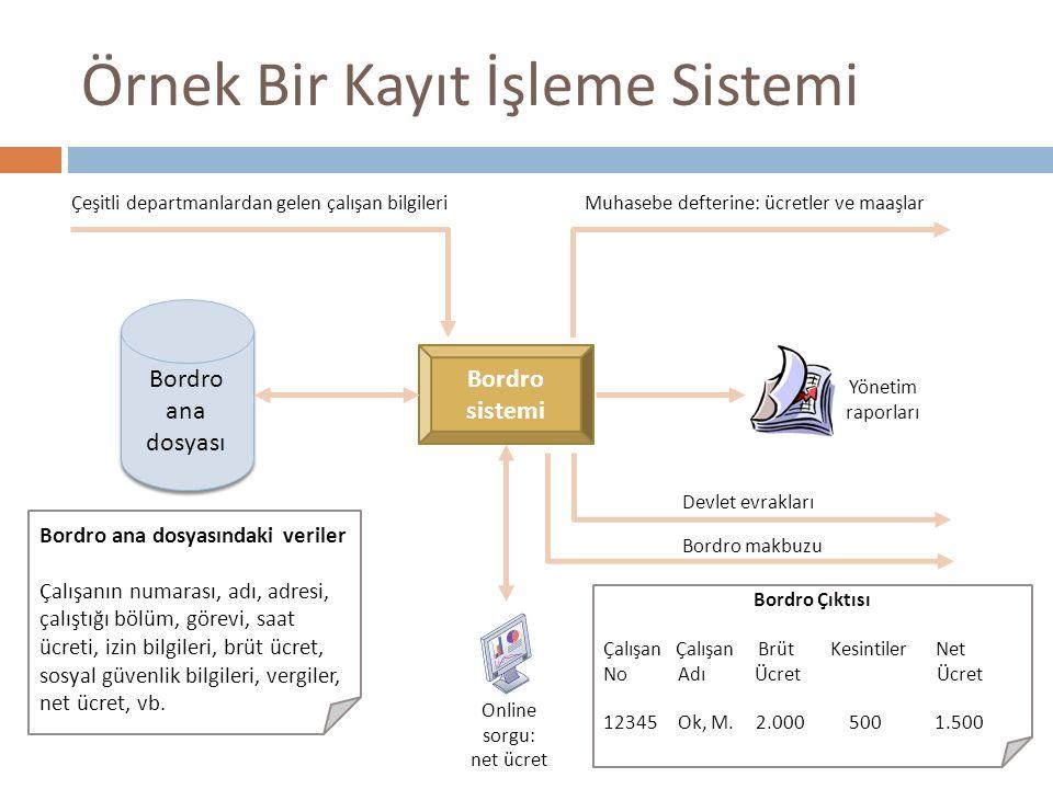 Örnek Bir Kayıt İşleme Sistemi Bordro ana dosyası Bordro sistemi Yönetim raporları Online sorgu: net ücret Çeşitli departmanlardan gelen çalışan bilgi
