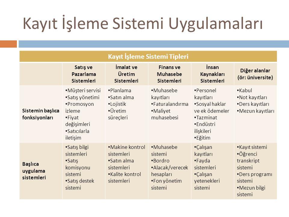 Kayıt İşleme Sistemi Uygulamaları Kayıt İşleme Sistemi Tipleri Satış ve Pazarlama Sistemleri İmalat ve Üretim Sistemleri Finans ve Muhasebe Sistemleri