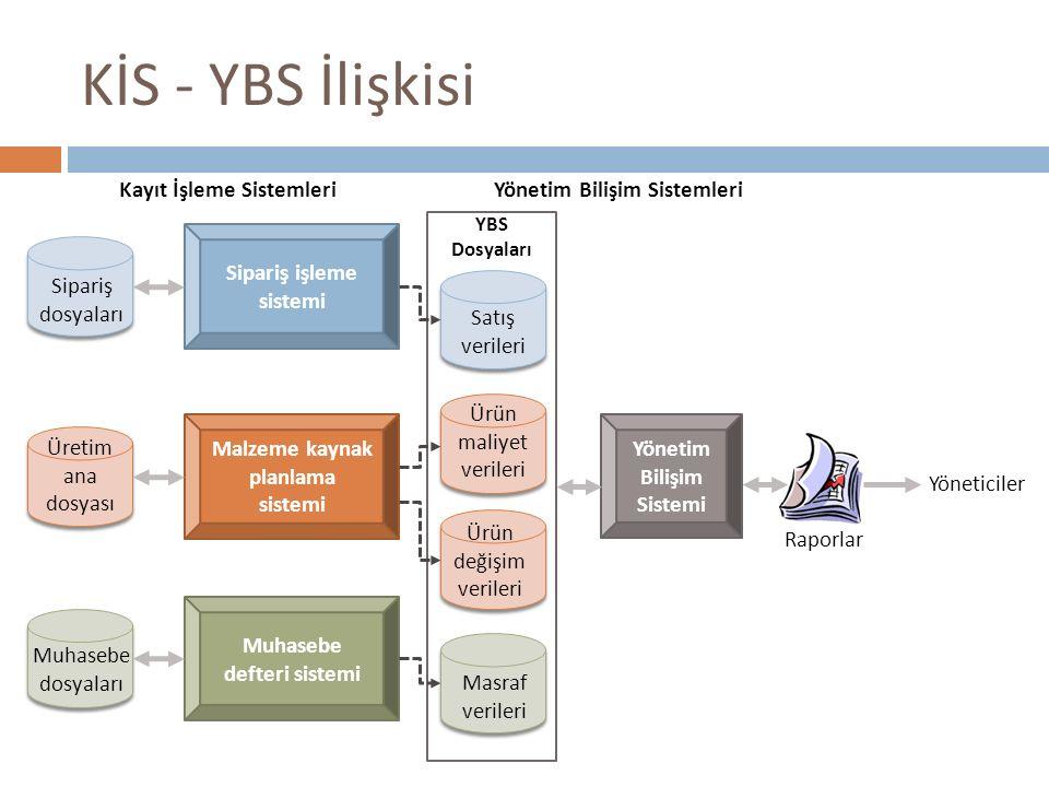 KİS - YBS İlişkisi Kayıt İşleme SistemleriYönetim Bilişim Sistemleri Sipariş işleme sistemi Malzeme kaynak planlama sistemi Muhasebe defteri sistemi S