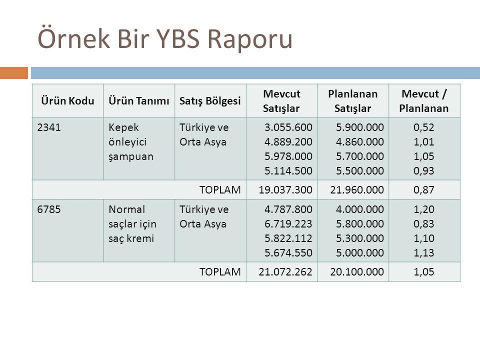 Örnek Bir YBS Raporu Ürün KoduÜrün TanımıSatış Bölgesi Mevcut Satışlar Planlanan Satışlar Mevcut / Planlanan 2341Kepek önleyici şampuan Türkiye ve Ort