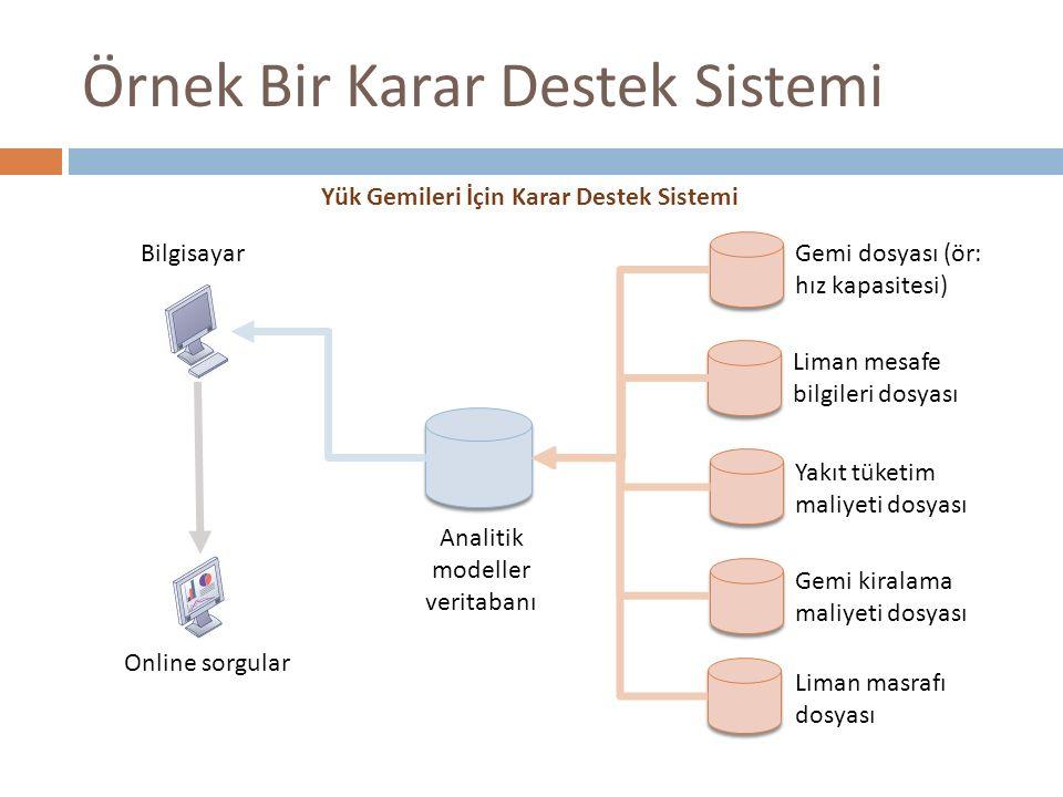 Örnek Bir Karar Destek Sistemi Bilgisayar Online sorgular Analitik modeller veritabanı Gemi dosyası (ör: hız kapasitesi) Liman mesafe bilgileri dosyas