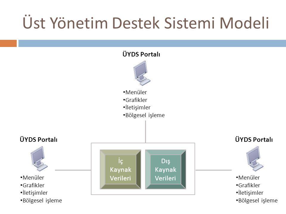 Üst Yönetim Destek Sistemi Modeli İç Kaynak Verileri Dış Kaynak Verileri ÜYDS Portalı Menüler Grafikler İletişimler Bölgesel işleme ÜYDS Portalı Menül