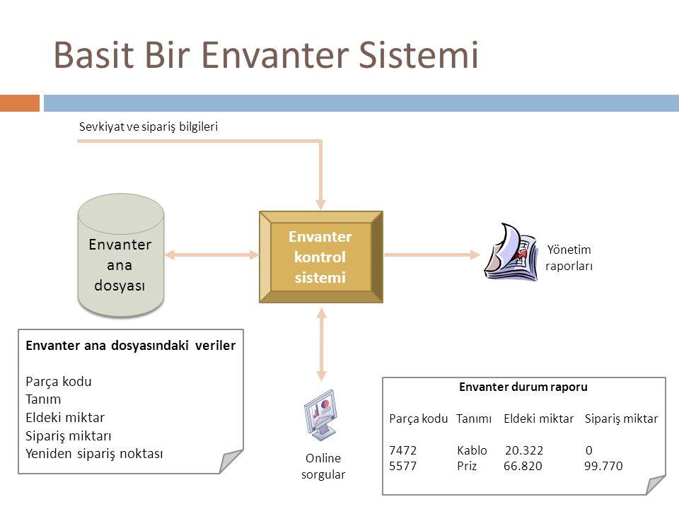 Basit Bir Envanter Sistemi Envanter ana dosyası Envanter kontrol sistemi Yönetim raporları Online sorgular Sevkiyat ve sipariş bilgileri Envanter ana