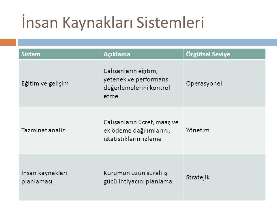 İnsan Kaynakları Sistemleri SistemAçıklamaÖrgütsel Seviye Eğitim ve gelişim Çalışanların eğitim, yetenek ve performans değerlemelerini kontrol etme Op