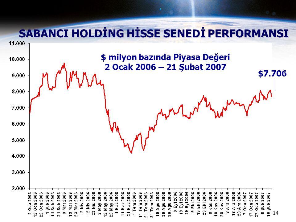 14 SABANCI HOLDİNG HİSSE SENEDİ PERFORMANSI $ milyon bazında Piyasa Değeri 2 Ocak 2006 – 21 Şubat 2007 $7.706