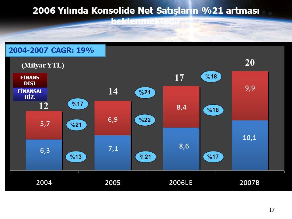17 2006 Yılında Konsolide Net Satışların %21 artması beklenmektedir 17 20 14 (Milyar YTL) 12 %17 %21 %13 %21 %22 %21 %18 %17 FİNANSAL HİZ. FİNANS DIŞI