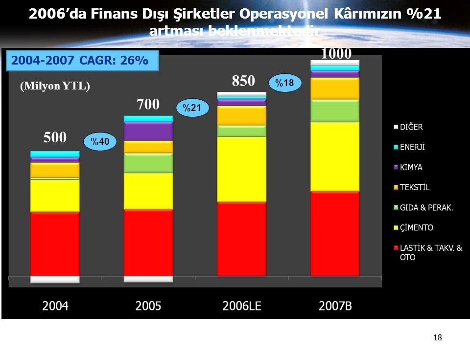 18 2006'da Finans Dışı Şirketler Operasyonel Kârımızın %21 artması beklenmektedir 700 850 1000 500 (Milyon YTL) %40 %21 %18 2004-2007 CAGR: 26%