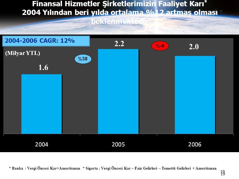 19 Finansal Hizmetler Şirketlerimizin Faaliyet Karı * 2004 Yılından beri yılda ortalama %12 artmaş olması beklenmektedir 19 * Banka : Vergi Öncesi Kar