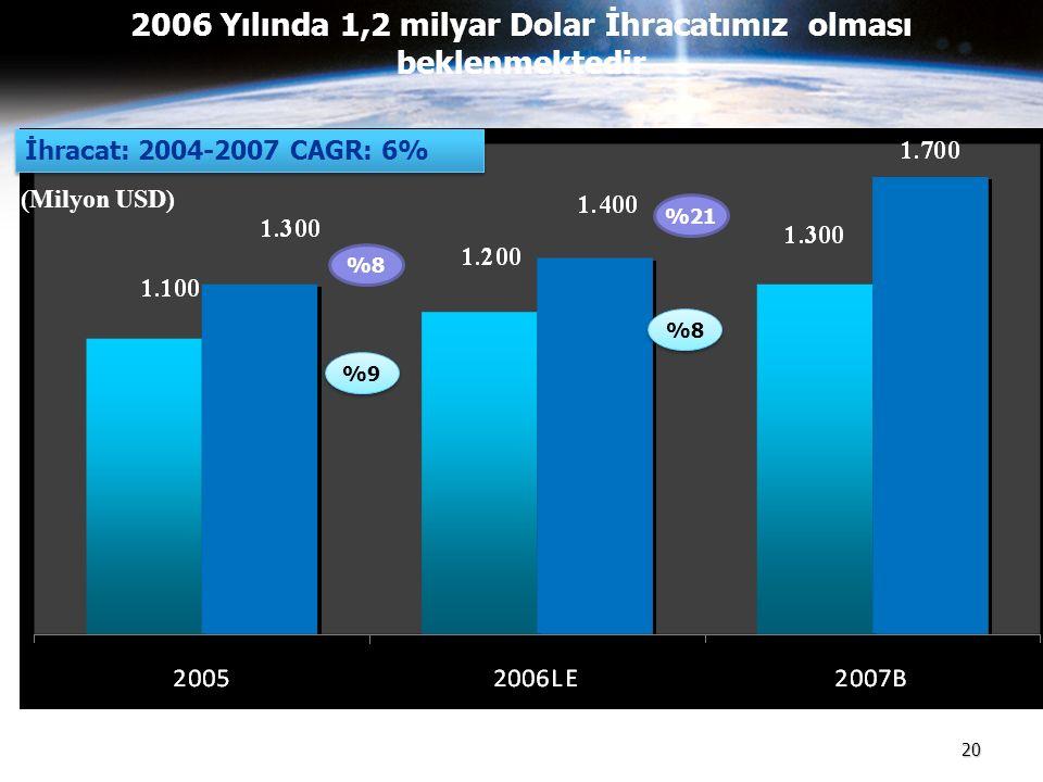 20 2006 Yılında 1,2 milyar Dolar İhracatımız olması beklenmektedir (Milyon USD) %8 %9 %21 %8 İhracat: 2004-2007 CAGR: 6%