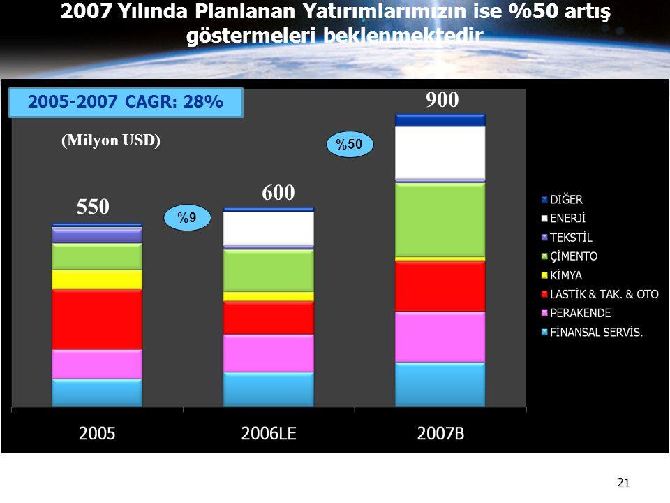 21 2007 Yılında Planlanan Yatırımlarımızın ise %50 artış göstermeleri beklenmektedir 600 900 550 (Milyon USD) %9 %50 2005-2007 CAGR: 28%