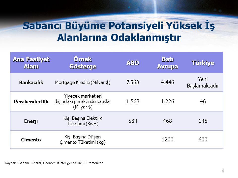 44 Sabancı Büyüme Potansiyeli Yüksek İş Alanlarına Odaklanmıştır Ana Faaliyet AlanıÖrnekGöstergeABD Batı Avrupa Türkiye Bankacılık Mortgage Kredisi (M