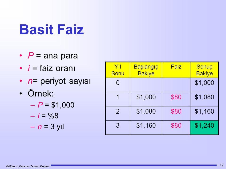 Bölüm 4: Paranın Zaman Değeri 17 Basit Faiz P = ana para i = faiz oranı n= periyot sayısı Örnek: –P = $1,000 –i = %8 –n = 3 yıl Yıl Sonu Başlangıç Bakiye FaizSonuç Bakiye 0$1,000 1 $80$1,080 2 $80$1,160 3 $80$1,240