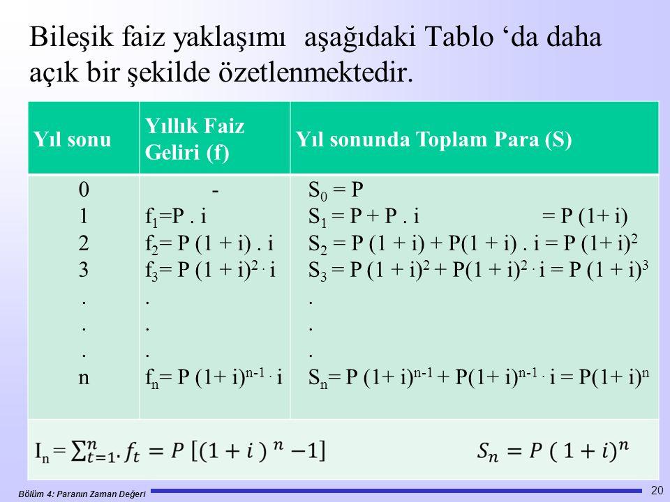 Bölüm 4: Paranın Zaman Değeri Bileşik faiz yaklaşımı aşağıdaki Tablo 'da daha açık bir şekilde özetlenmektedir.
