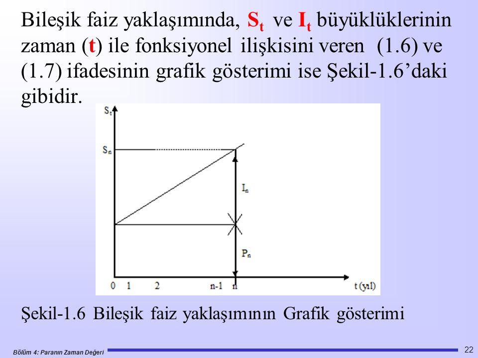 Bölüm 4: Paranın Zaman Değeri Bileşik faiz yaklaşımında, S t ve I t büyüklüklerinin zaman (t) ile fonksiyonel ilişkisini veren (1.6) ve (1.7) ifadesinin grafik gösterimi ise Şekil-1.6'daki gibidir.