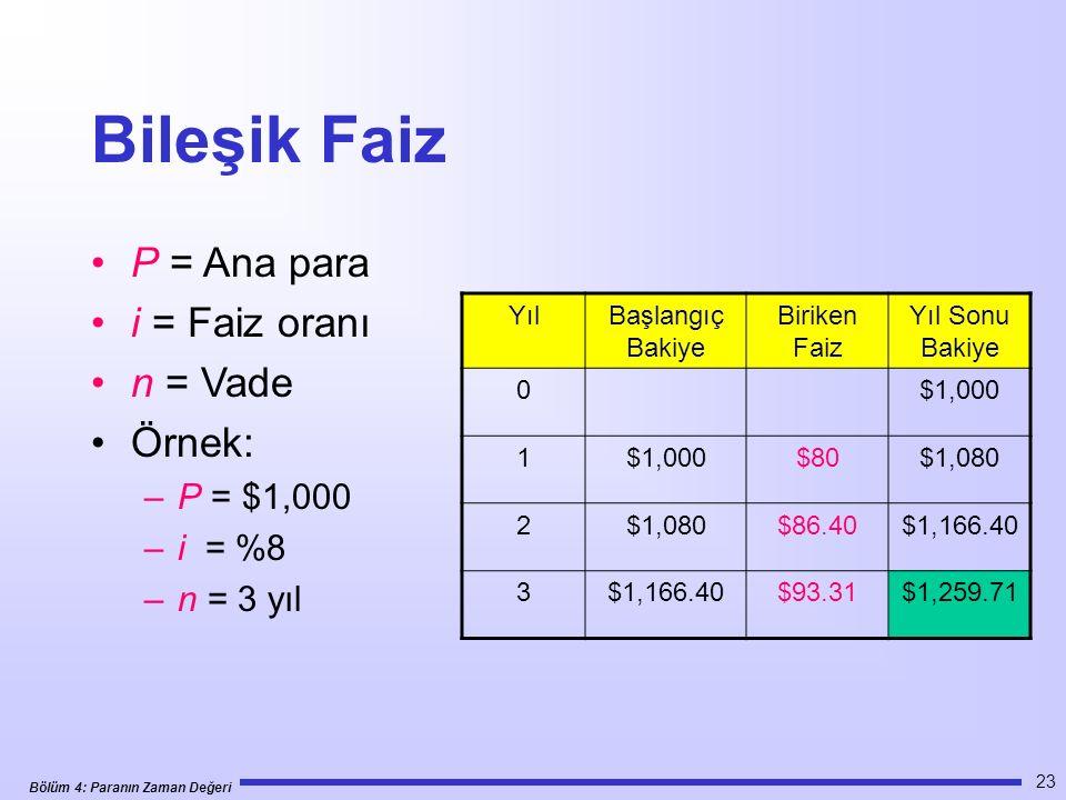Bölüm 4: Paranın Zaman Değeri 23 Bileşik Faiz P = Ana para i = Faiz oranı n = Vade Örnek: –P = $1,000 –i = %8 –n = 3 yıl YılBaşlangıç Bakiye Biriken Faiz Yıl Sonu Bakiye 0$1,000 1 $80$1,080 2 $86.40$1,166.40 3 $93.31$1,259.71