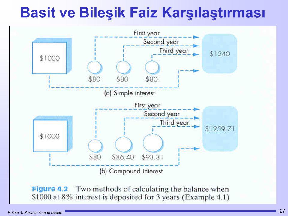 Bölüm 4: Paranın Zaman Değeri 27 Basit ve Bileşik Faiz Karşılaştırması