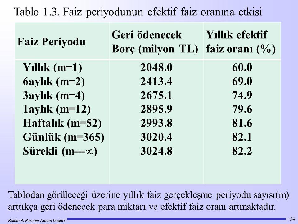 Bölüm 4: Paranın Zaman Değeri 34 Faiz Periyodu Geri ödenecek Borç (milyon TL) Yıllık efektif faiz oranı (%) Yıllık (m=1) 6aylık (m=2) 3aylık (m=4) 1aylık (m=12) Haftalık (m=52) Günlük (m=365) Sürekli (m---∞) 2048.0 2413.4 2675.1 2895.9 2993.8 3020.4 3024.8 60.0 69.0 74.9 79.6 81.6 82.1 82.2 Tablo 1.3.