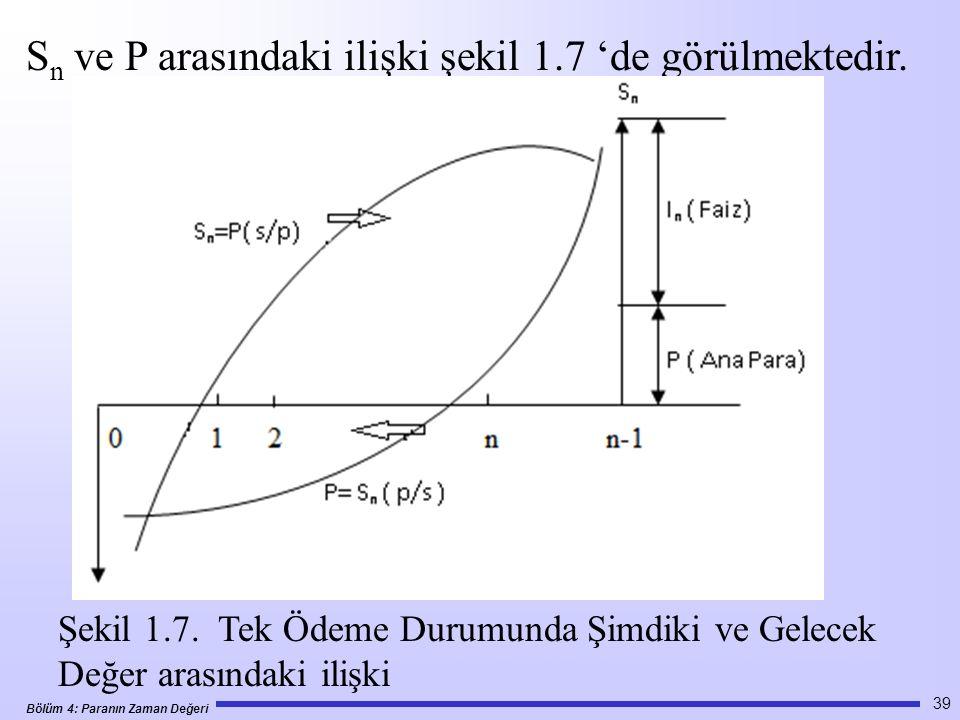 Bölüm 4: Paranın Zaman Değeri 39 S n ve P arasındaki ilişki şekil 1.7 'de görülmektedir.