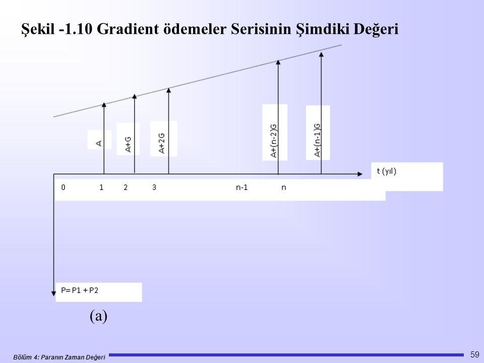 Bölüm 4: Paranın Zaman Değeri 59 (a) Şekil -1.10 Gradient ödemeler Serisinin Şimdiki Değeri