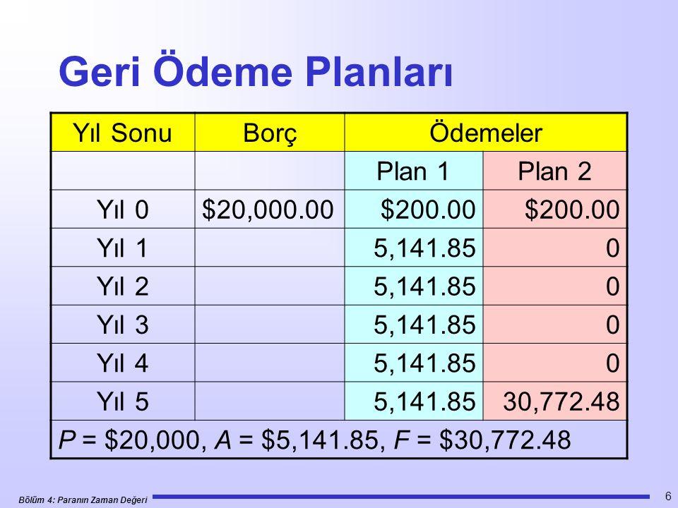 Bölüm 4: Paranın Zaman Değeri 6 Geri Ödeme Planları Yıl SonuBorçÖdemeler Plan 1Plan 2 Yıl 0$20,000.00 $200.00 Yıl 15,141.850 Yıl 25,141.850 Yıl 35,141.850 Yıl 45,141.850 Yıl 55,141.8530,772.48 P = $20,000, A = $5,141.85, F = $30,772.48
