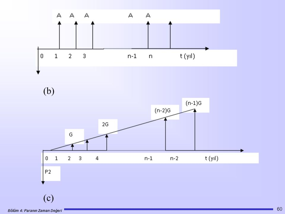 Bölüm 4: Paranın Zaman Değeri 60 (b) (c)
