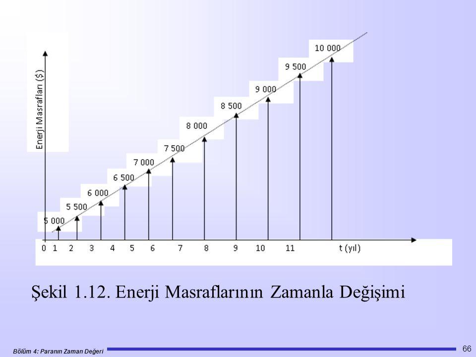 Bölüm 4: Paranın Zaman Değeri 66 Şekil 1.12. Enerji Masraflarının Zamanla Değişimi