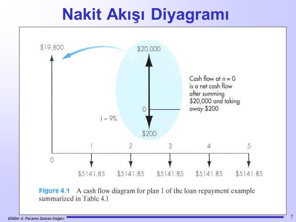 Bölüm 4: Paranın Zaman Değeri 7 Nakit Akışı Diyagramı