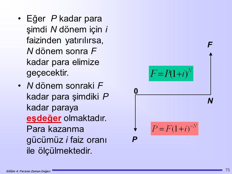Bölüm 4: Paranın Zaman Değeri 75 Eğer P kadar para şimdi N dönem için i faizinden yatırılırsa, N dönem sonra F kadar para elimize geçecektir.