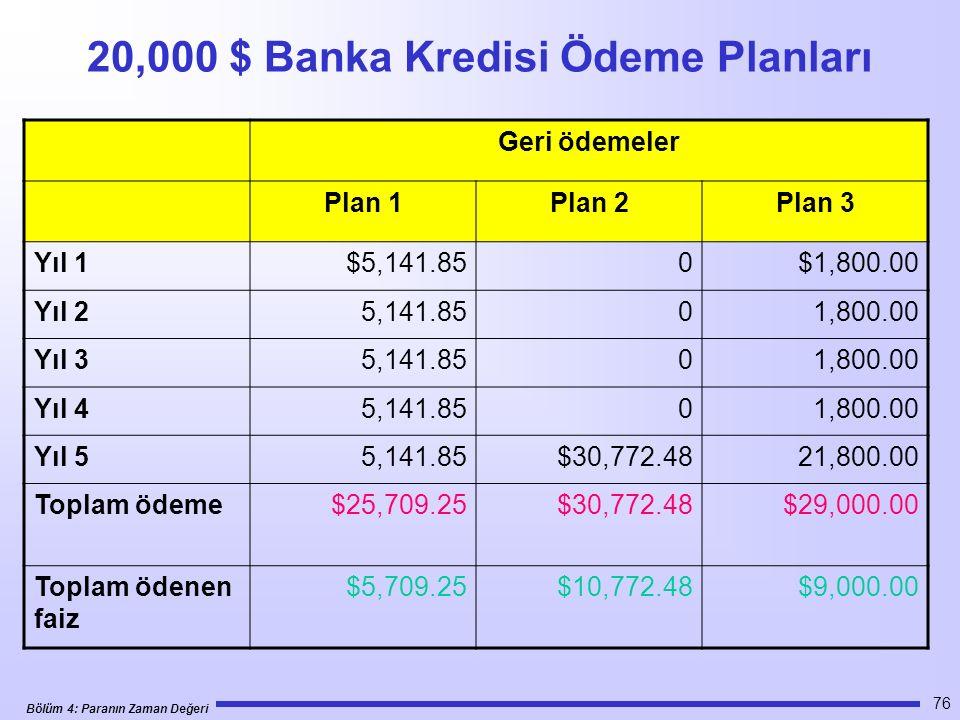 Bölüm 4: Paranın Zaman Değeri 76 20,000 $ Banka Kredisi Ödeme Planları Geri ödemeler Plan 1Plan 2Plan 3 Yıl 1$5,141.850$1,800.00 Yıl 25,141.8501,800.00 Yıl 35,141.8501,800.00 Yıl 45,141.8501,800.00 Yıl 55,141.85$30,772.4821,800.00 Toplam ödeme$25,709.25$30,772.48$29,000.00 Toplam ödenen faiz $5,709.25$10,772.48$9,000.00
